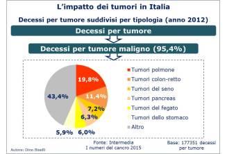 Tumori in Italia - Decessi suddivisi per tipologia di tumore