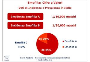 Incidenza e Prevalenza dell'Emofilia in Italia
