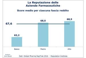 indici-reputazione-aziende-farmaceutiche-score-per-reddito