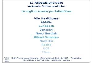 reputazione-aziende-farmaceutiche-classifica-patientview