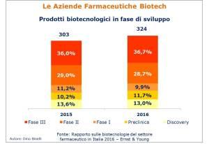 Prodotti Biotecnologici in fase di sviluppo