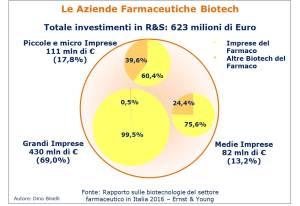 Totale degli investimenti R&S delle Aziende Biotecnologiche