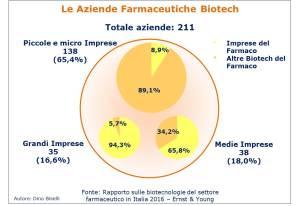 Numero totale delle Aziende Biotecnologiche