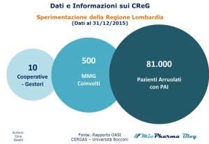 Dati sui CReG - MMG e Pazienti Arruolati