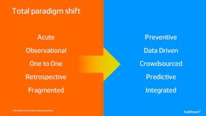 Roberto Ascione - Total Paradigm Shift - Towards a Digital Health Future - Gfk