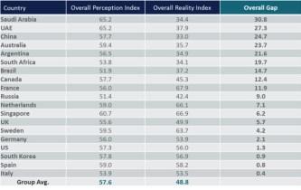 Future Health Index 2017 - Scores