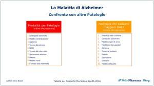 La Malattia di Alzheimer confronto con altre patologie