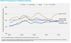 Quota di spesa farmaceutica su totale spesa sanitaria