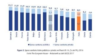 spesa_sanitaria_pubblica_privata_meridiano_sanita