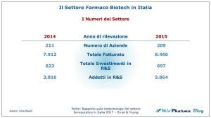 Dati settore biotecnologie in ambito farmaceutico 2017
