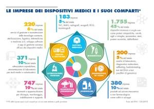 Imprese medical device e suoi comparti Rapporto pri 2017 Assobiomedica