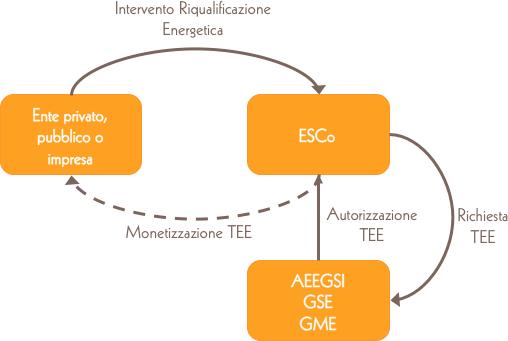schema_monetizzazione_TEE