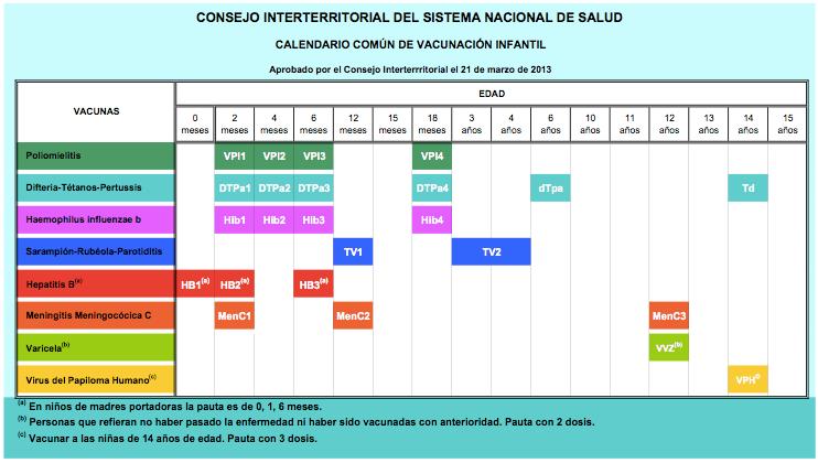Calendario Vacunal Andalucia.Vacunas Archivos Pagina 5 De 6 Mi Pediatra Online