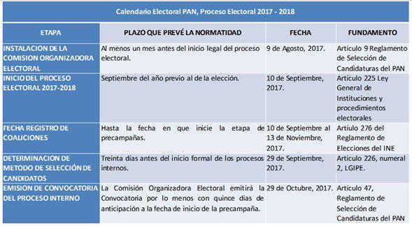 El PAN revisa la ruta rumbo a las elecciones de 2018