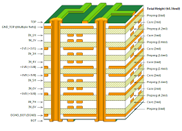 8 layers PCB manufacturers 2021