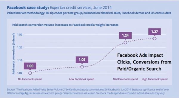 pesquisa facebook ads branding aumento conversão
