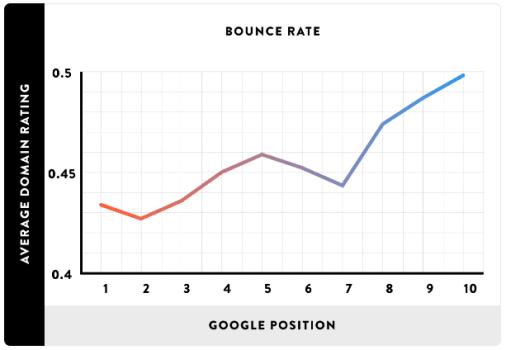 taxa de bounce versus posicionamento google