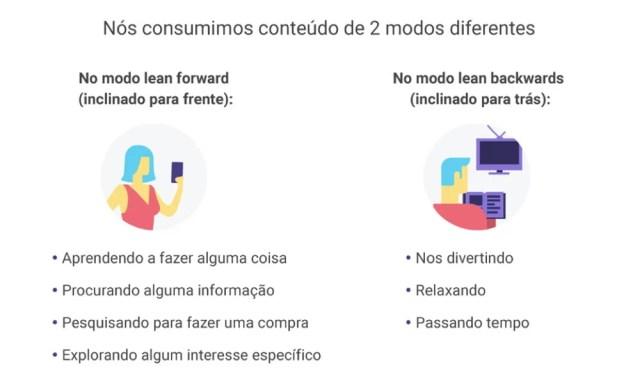 Video Marketing: lean forward e lean backwards