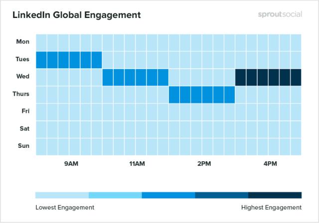 Melhores horários para postar no Linkedin
