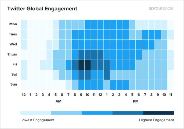 Melhores horários para postar no Twitter