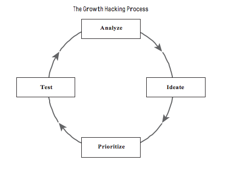 processo growth hacking