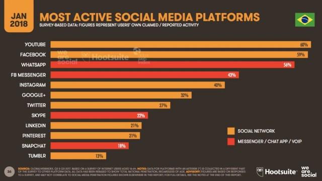 Redes sociais mais usadas no Brasil 2018