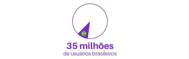 35 milhões de usuários brasileiros