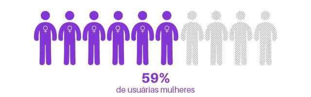 59% de usuárias mulheres no instagram