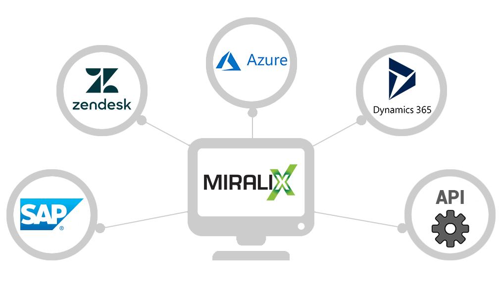 CRM og ERP integration fra Miralix
