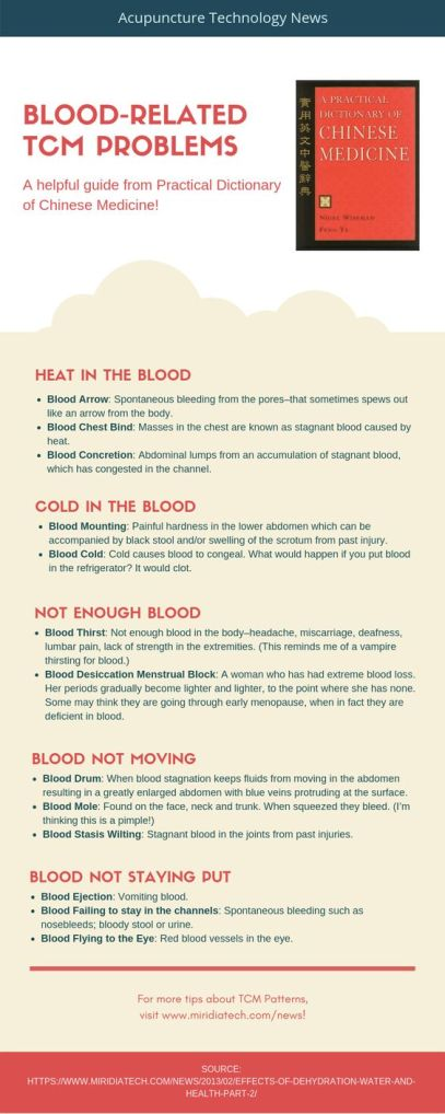 blood-related-tcm