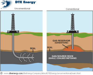 Frack! Oops, excuse my French. Drill! Darn. Pardon me. Above is a great explanation on the difference between the trusted old and the rebellious new ... as it pertains to oil.