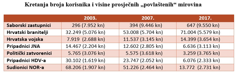 https://i1.wp.com/www.mirovina.hr/app/uploads/2017/11/kretanje-broja-korisnika.jpg?resize=784%2C251&ssl=1