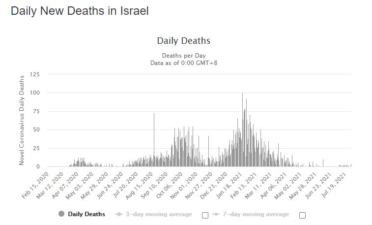 smrti izrael