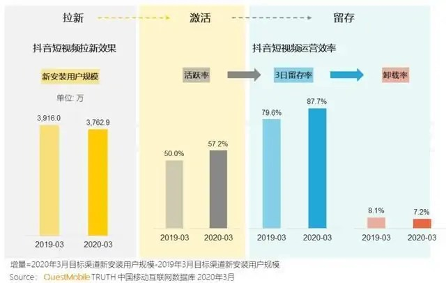 Increase of Douyin in User Registration and MAU