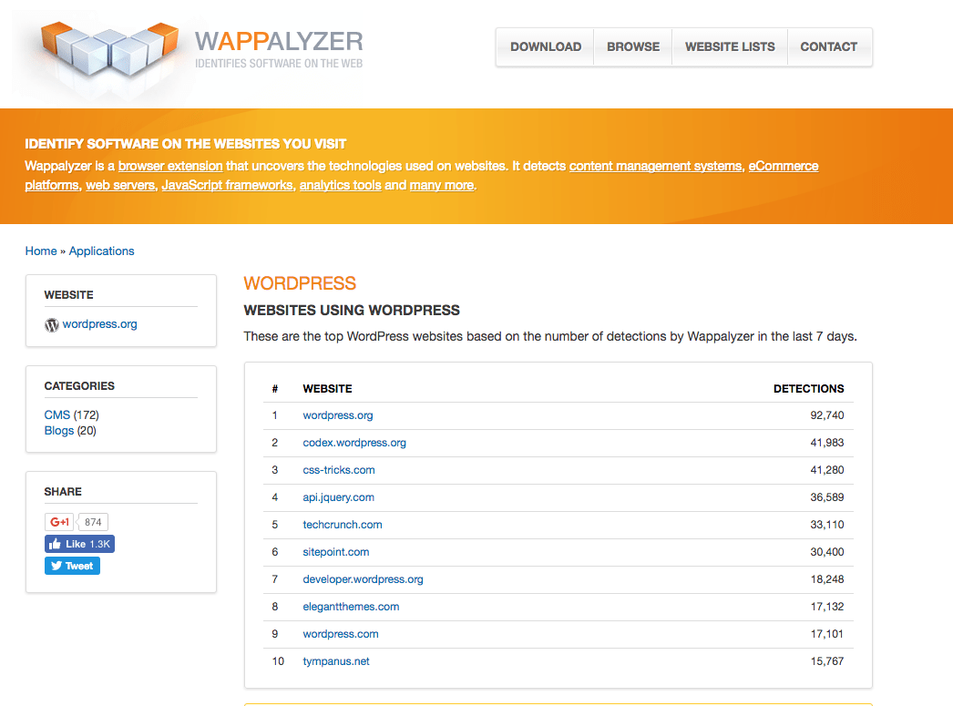 WAPPALYZER-WordPress-analytics