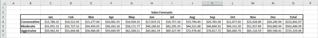 restaurant budget sales forecast
