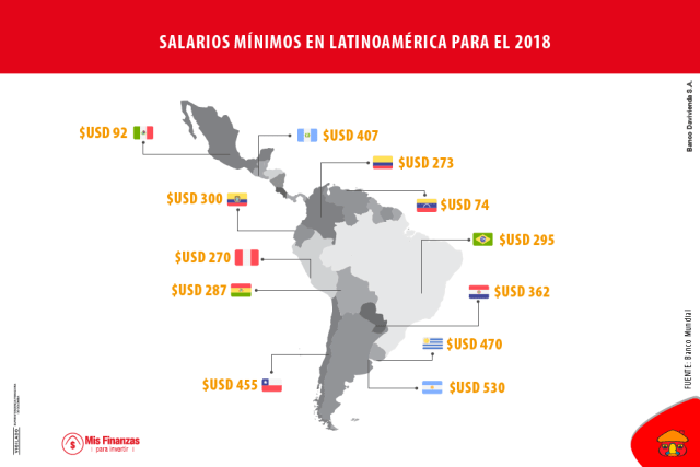 salarios mínimos en latinoamérica