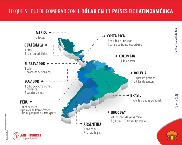compras con dólar en latinoamérica