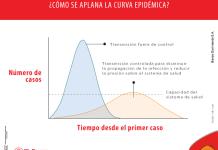 Aplanar la curva, una tarea indispensable para alcanzar la última fase de mitigación