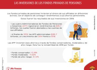Fondos privados de pensiones: ¿cómo funcionan y en qué invierten?