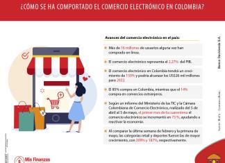 ¿Cuál es el panorama del comercio electrónico en Colombia?