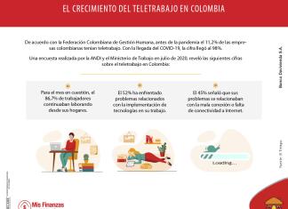 El teletrabajo y su incidencia en la economía colombiana