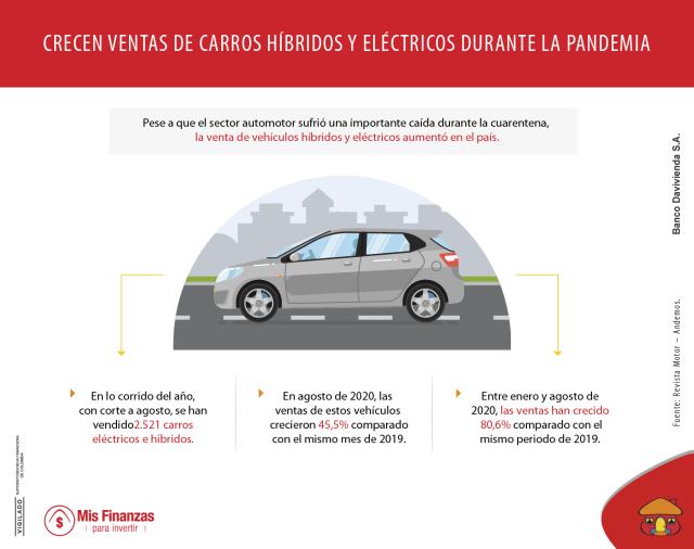Crece venta de carros híbridos y eléctricos en Colombia durante la pandemia