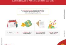Colombia emite bono a 30 años: conozca cómo funciona esta alternativa de inversión