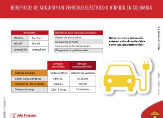 Conozca los beneficios de tener un vehículo eléctrico o híbrido en Colombia