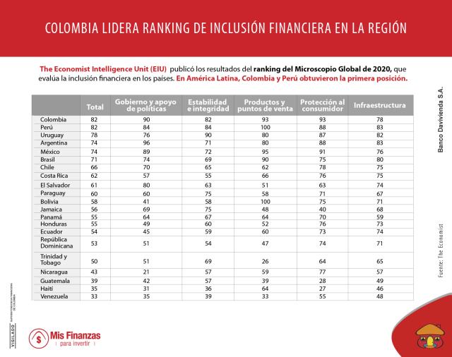 Colombia obtuvo el primer lugar en el ranking de inclusión financiera