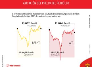 El precio del petróleo sigue en aumento como resultado del acuerdo de la OPEP
