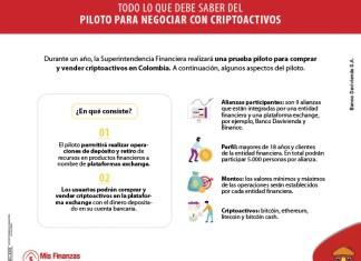 Este es el piloto para negociar con criptoactivos en Colombia