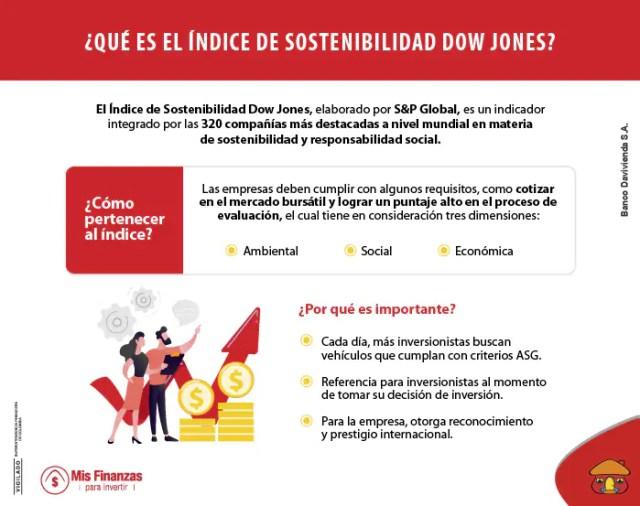 Conozca qué es y cómo funciona el Índice de Sostenibilidad de Dow Jones