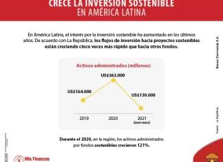 Aumenta el interés por la inversión sostenible